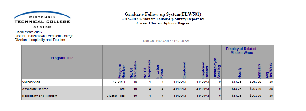 Culinary Graduate Follow-Up Summary for 2015-2016